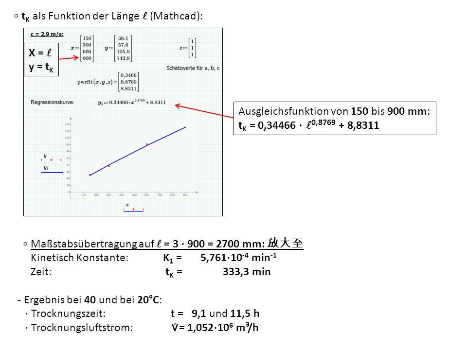 ∘ tK als Funktion der Länge l (Mathcad):