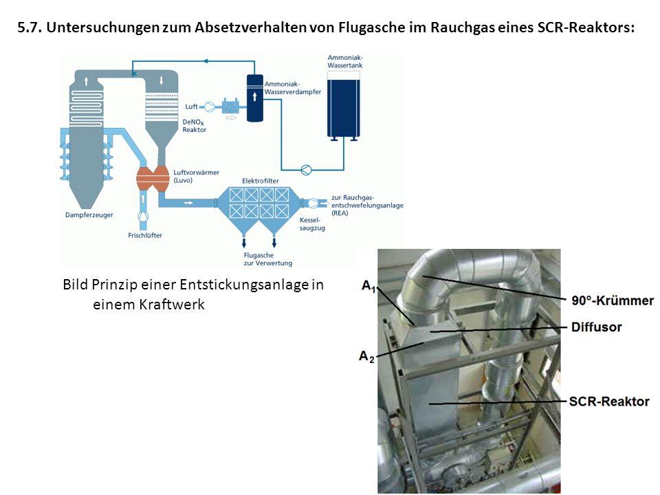 5.7. Untersuchungen zum Absetzverhalten von Flugasche im Rauchgas eines SCR-Reaktors: