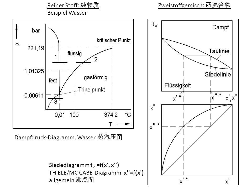 Reiner Stoff: 纯物质 Beispiel Wasser. Zweistoffgemisch: 两混合物. Dampfdruck-Diagramm, Wasser 蒸汽压图. Siedediagramm tV =f(x , x )