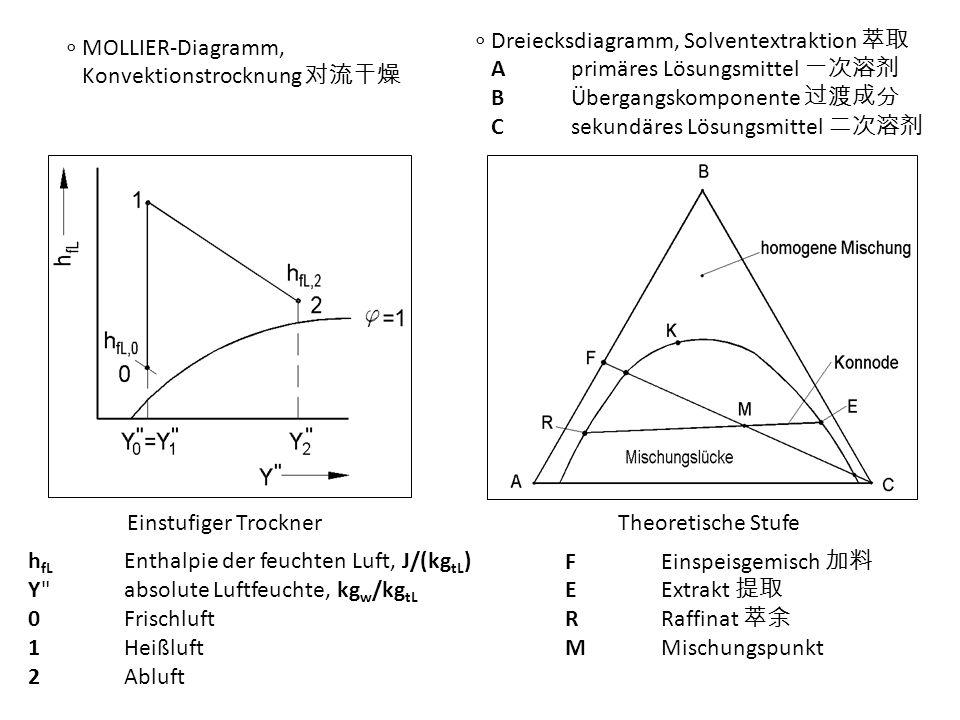 ∘ Dreiecksdiagramm, Solventextraktion 萃取