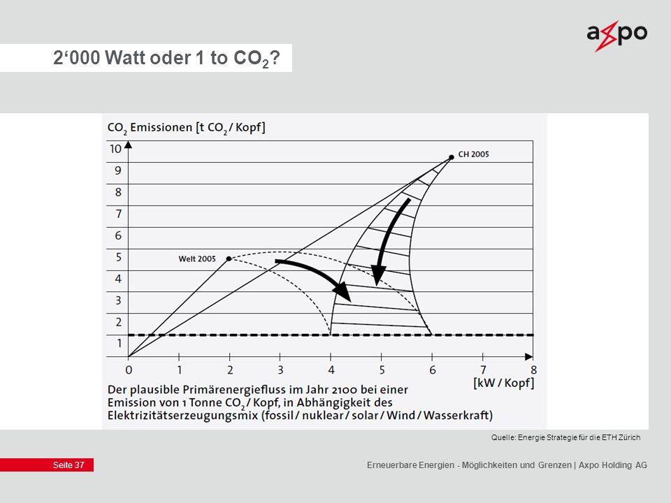 2'000 Watt oder 1 to CO2. Quelle: Energie Strategie für die ETH Zürich.