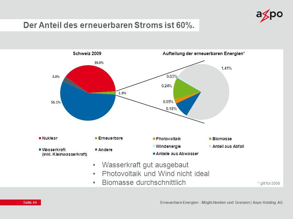 Der Anteil des erneuerbaren Stroms ist 60%.