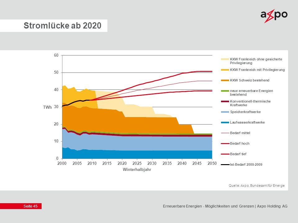 28.03.2017 Stromlücke ab 2020. Quelle: Axpo, Bundesamt für Energie.