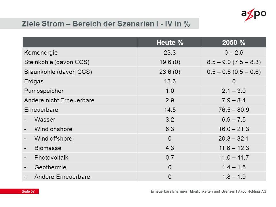 Ziele Strom – Bereich der Szenarien I - IV in %