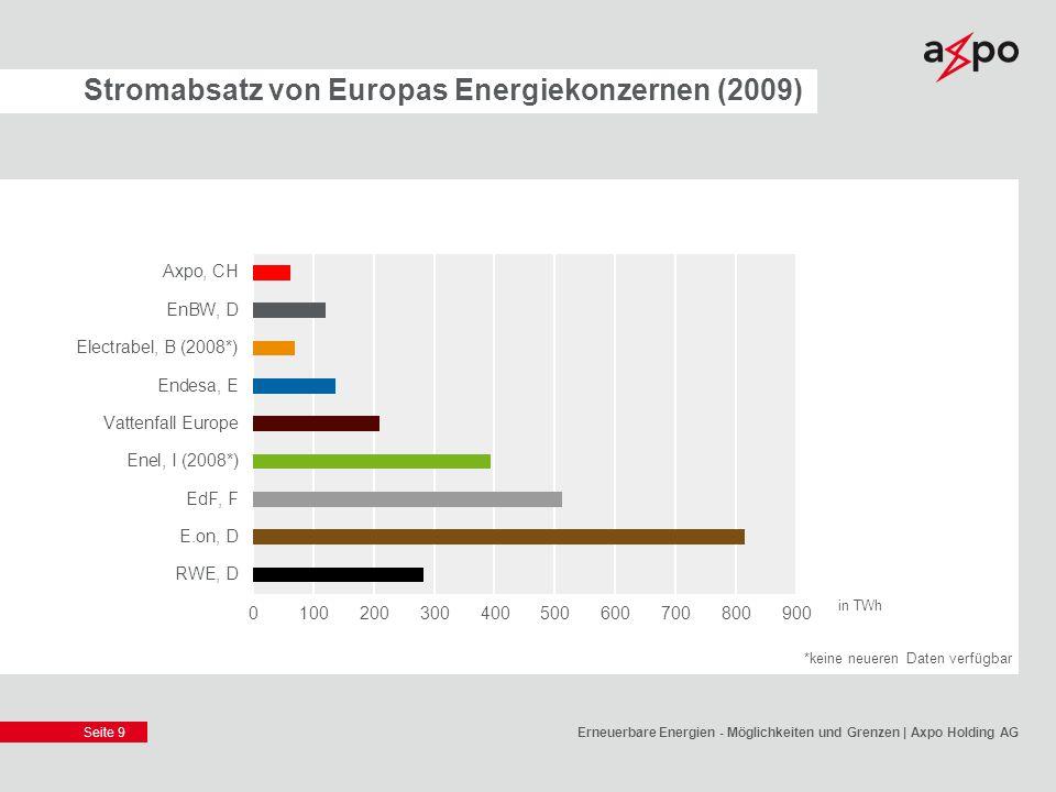 Stromabsatz von Europas Energiekonzernen (2009)