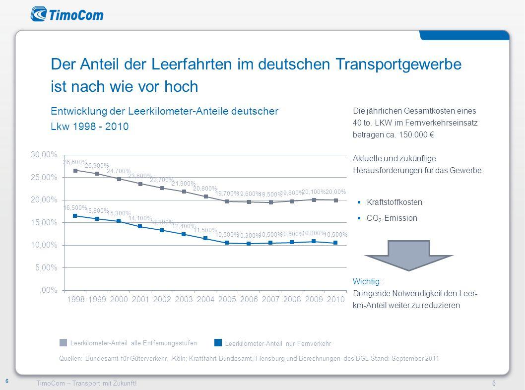 Der Anteil der Leerfahrten im deutschen Transportgewerbe ist nach wie vor hoch