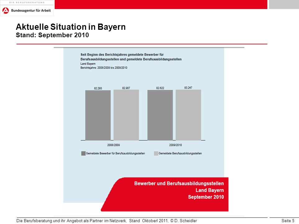 Aktuelle Situation in Bayern Stand: September 2010