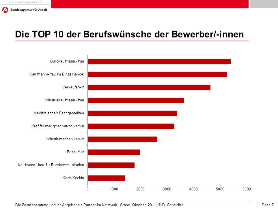 Die TOP 10 der Berufswünsche der Bewerber/-innen