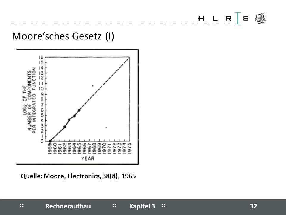 Moore'sches Gesetz (I)