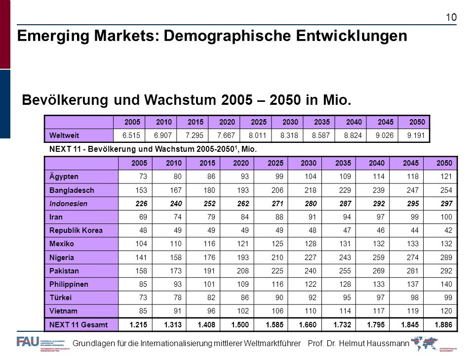 Emerging Markets: Demographische Entwicklungen