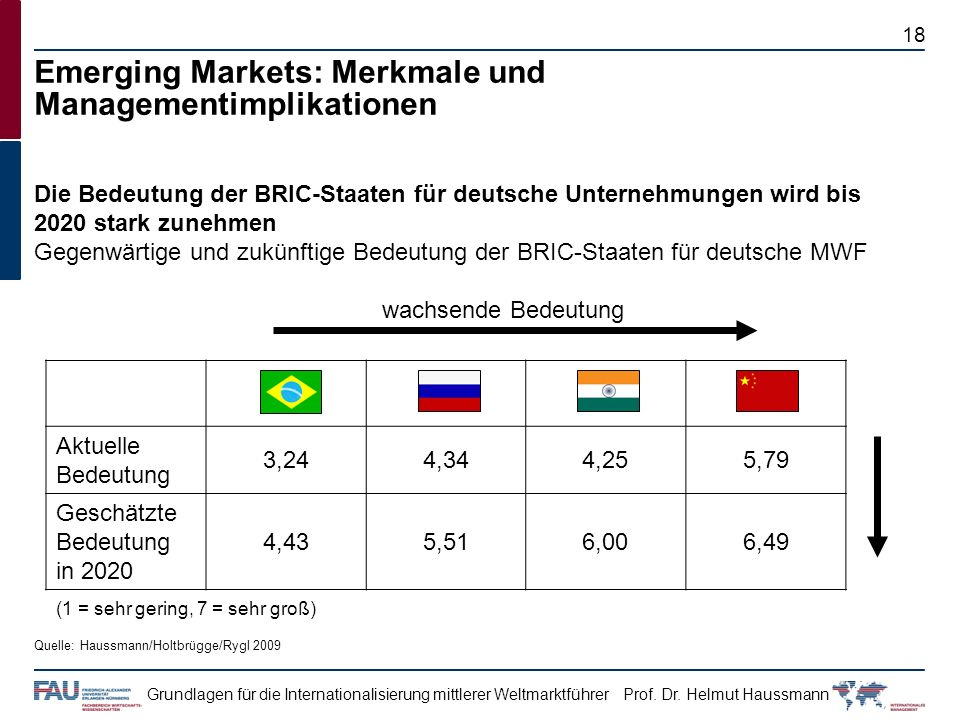 Emerging Markets: Merkmale und Managementimplikationen