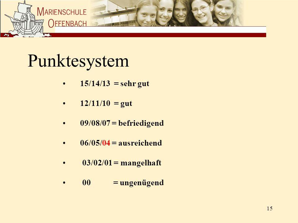 Punktesystem 15/14/13 = sehr gut 12/11/10 = gut