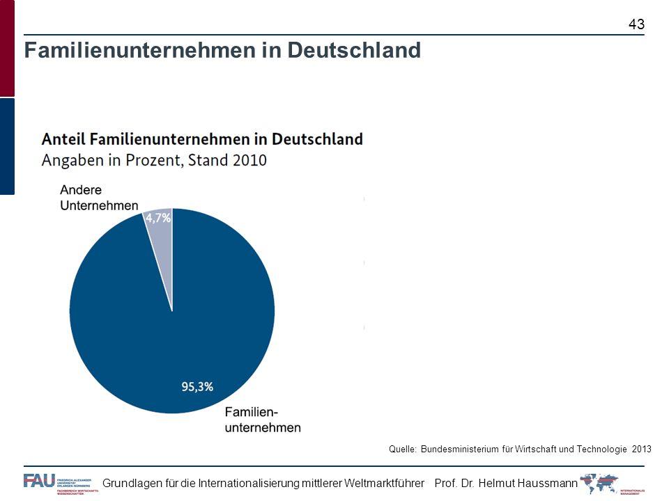 Familienunternehmen in Deutschland