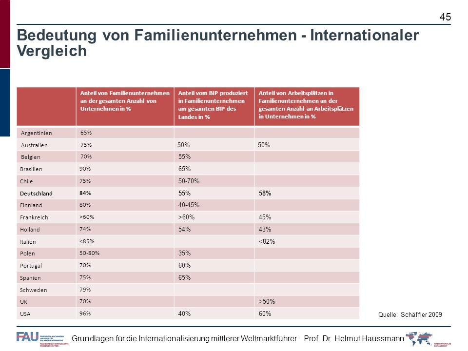 Bedeutung von Familienunternehmen - Internationaler Vergleich