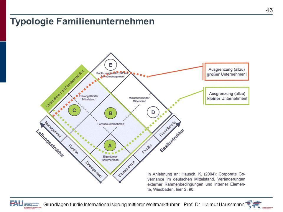 Typologie Familienunternehmen