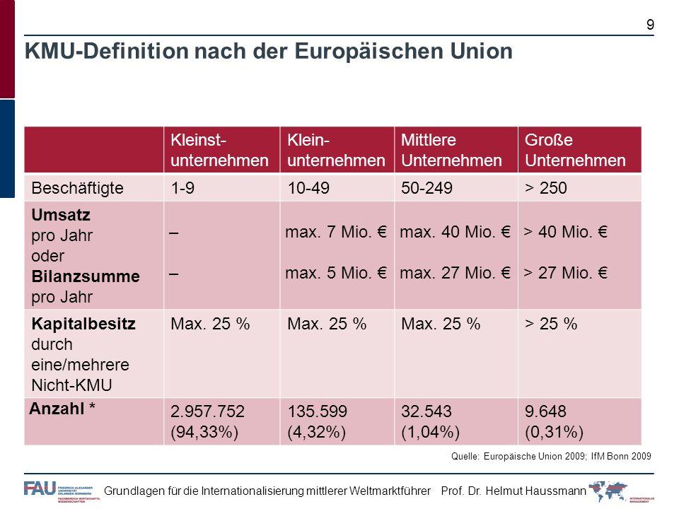 KMU-Definition nach der Europäischen Union