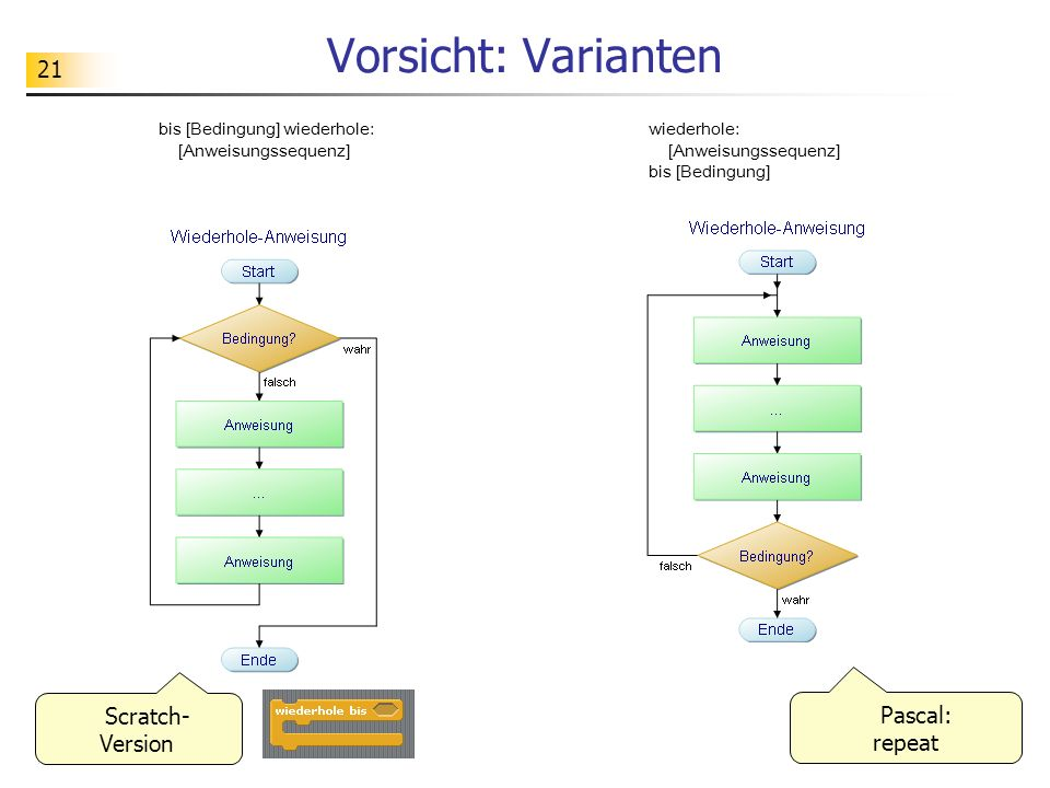 Vorsicht: Varianten Scratch-Version Pascal: repeat