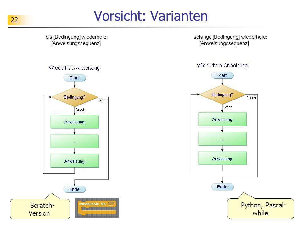 Vorsicht: Varianten Scratch-Version Python, Pascal: while