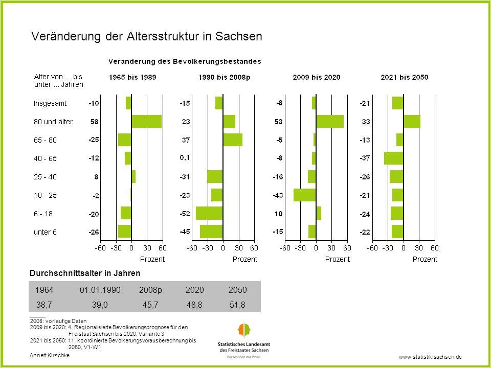 Veränderung der Altersstruktur in Sachsen