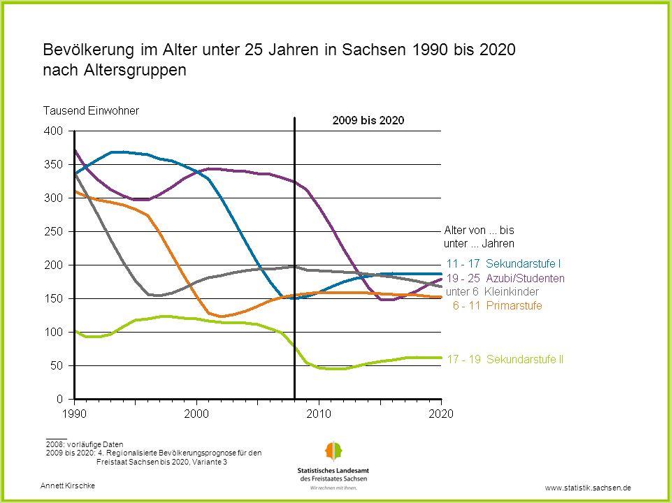 Bevölkerung im Alter unter 25 Jahren in Sachsen 1990 bis 2020 nach Altersgruppen