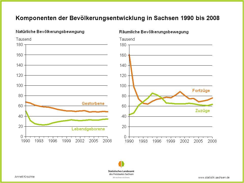 Komponenten der Bevölkerungsentwicklung in Sachsen 1990 bis 2008