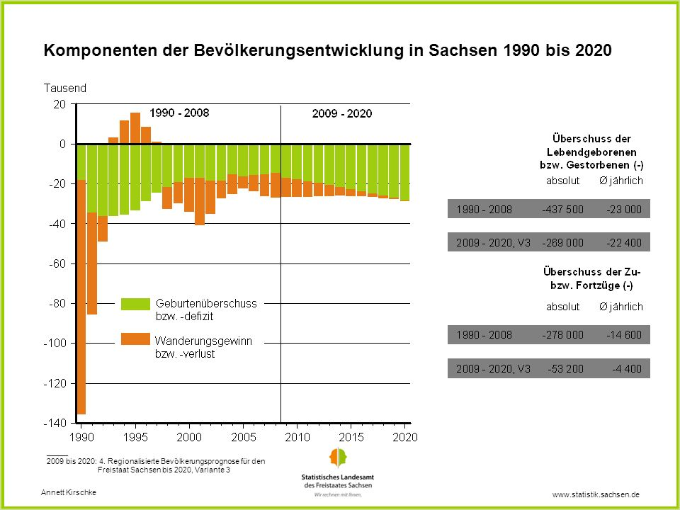 Komponenten der Bevölkerungsentwicklung in Sachsen 1990 bis 2020