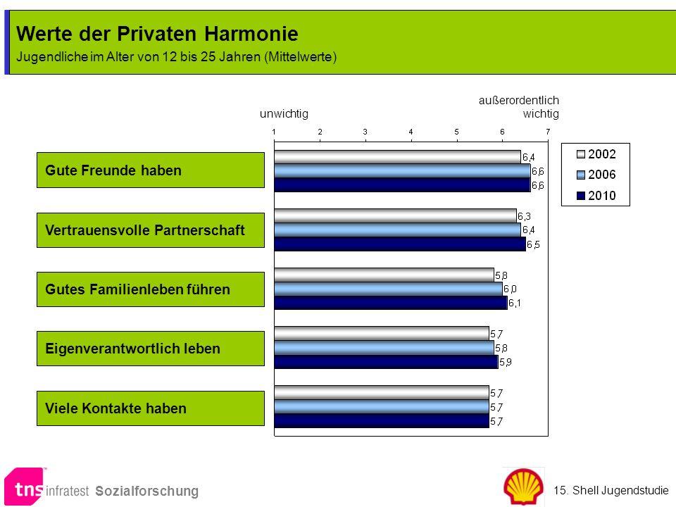 Werte der Privaten Harmonie