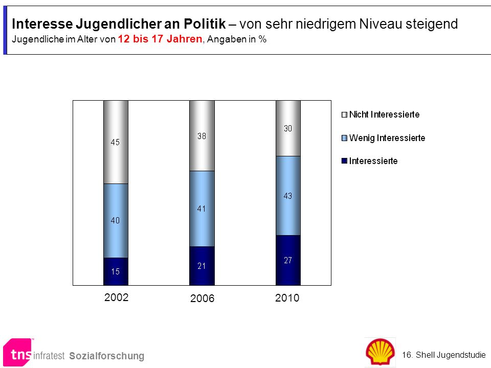 Interesse Jugendlicher an Politik – von sehr niedrigem Niveau steigend Jugendliche im Alter von 12 bis 17 Jahren, Angaben in %