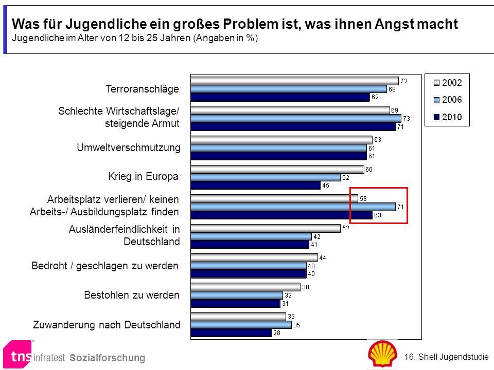 Was für Jugendliche ein großes Problem ist, was ihnen Angst macht Jugendliche im Alter von 12 bis 25 Jahren (Angaben in %)