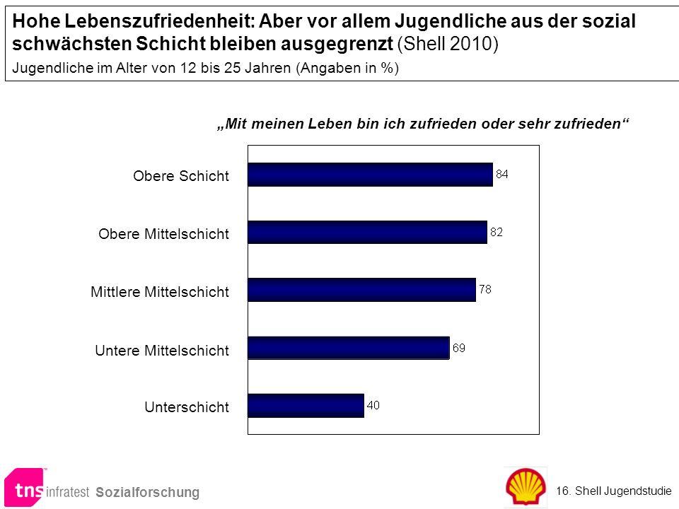 Hohe Lebenszufriedenheit: Aber vor allem Jugendliche aus der sozial schwächsten Schicht bleiben ausgegrenzt (Shell 2010)