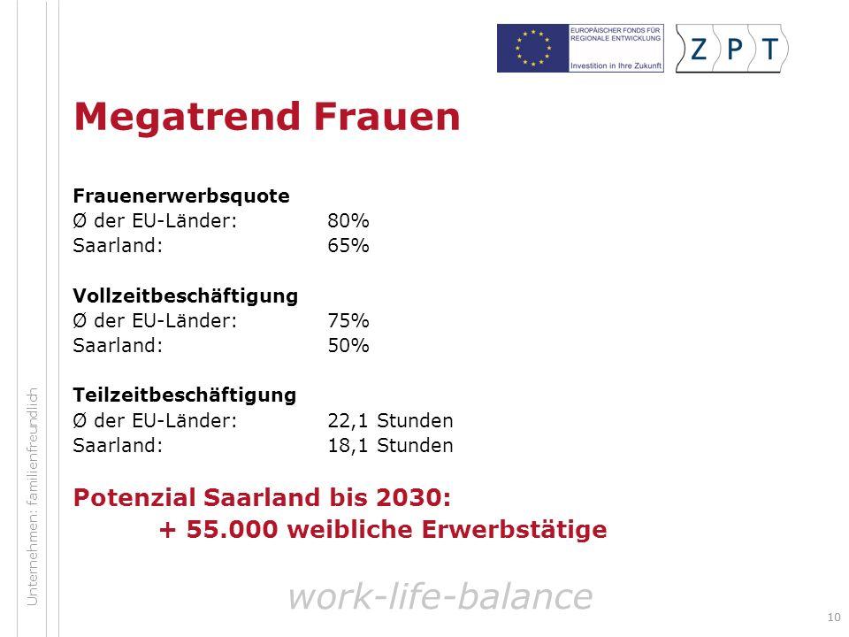 Megatrend Frauen work-life-balance Potenzial Saarland bis 2030: