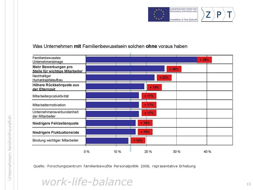 work-life-balance Unternehmen: familienfreundlich
