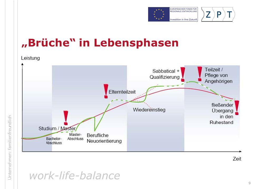 """Brüche in Lebensphasen"