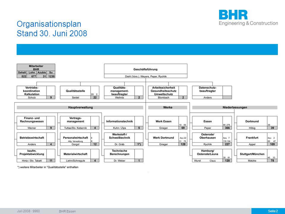 Organisationsplan Stand 30. Juni 2008