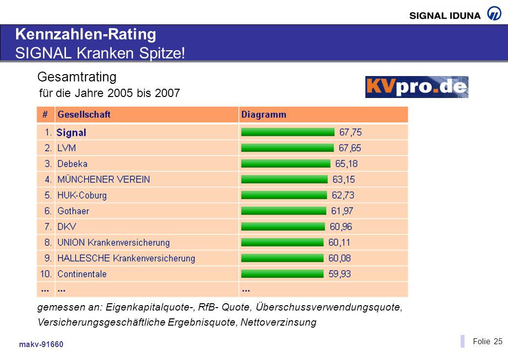 Kennzahlen-Rating SIGNAL Kranken Spitze!