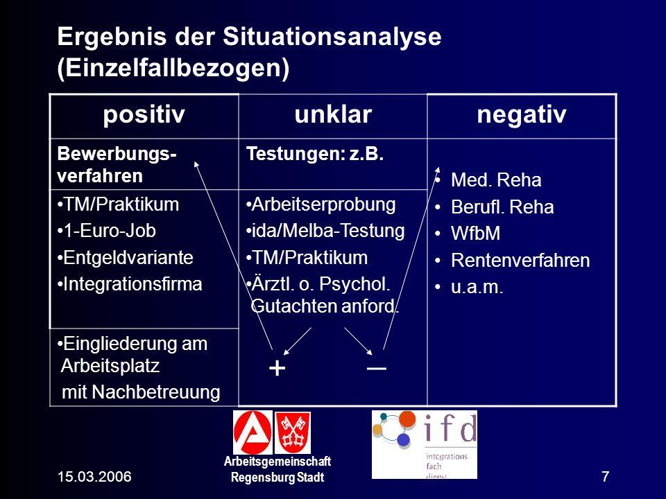 _ + Ergebnis der Situationsanalyse (Einzelfallbezogen) positiv unklar