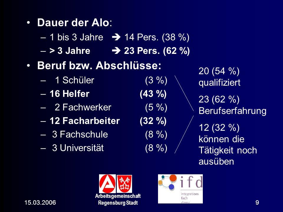 Dauer der Alo: Beruf bzw. Abschlüsse: 1 bis 3 Jahre  14 Pers. (38 %)