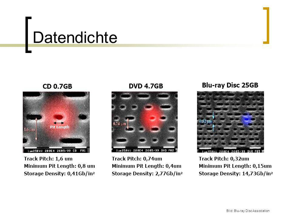 Datendichte Bild: Blu-ray Disc Association