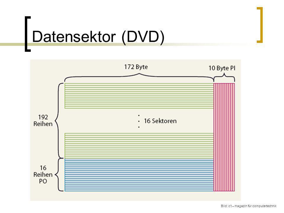 Datensektor (DVD) Bild: c't – magazin für computertechnik