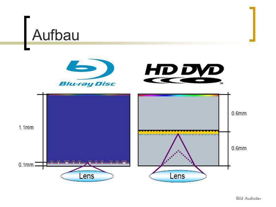 Aufbau Bild: Audiodev