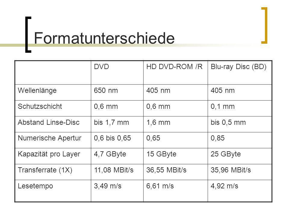 Formatunterschiede DVD HD DVD-ROM /R Blu-ray Disc (BD) Wellenlänge