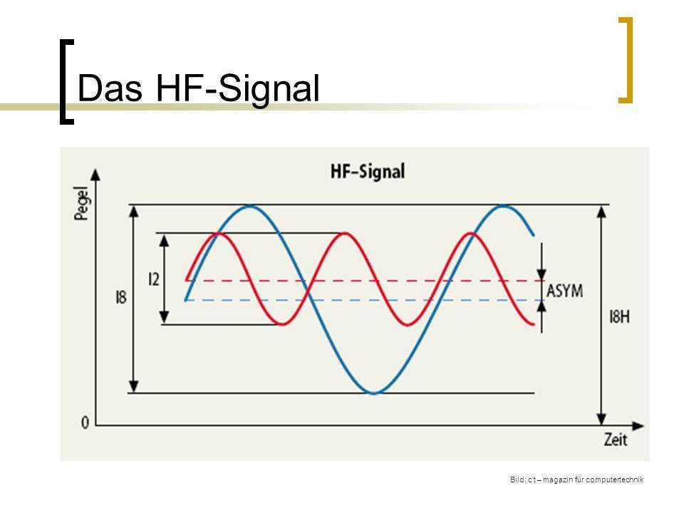 Das HF-Signal Bild: c't – magazin für computertechnik