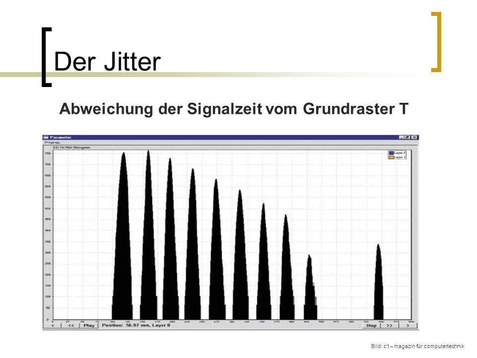 Der Jitter Abweichung der Signalzeit vom Grundraster T
