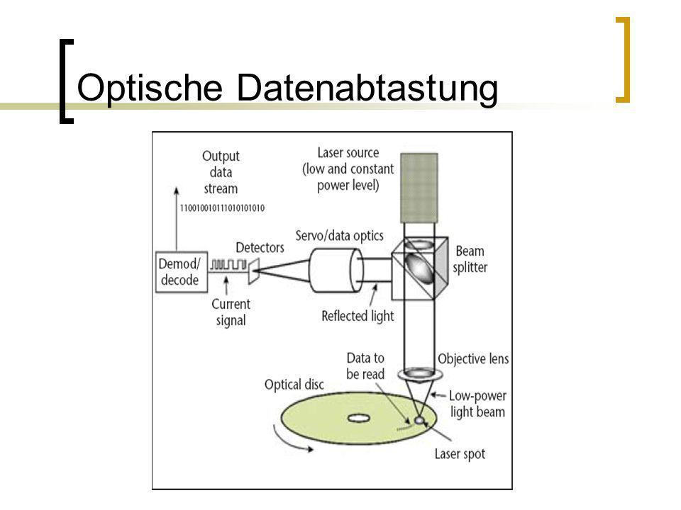 Optische Datenabtastung
