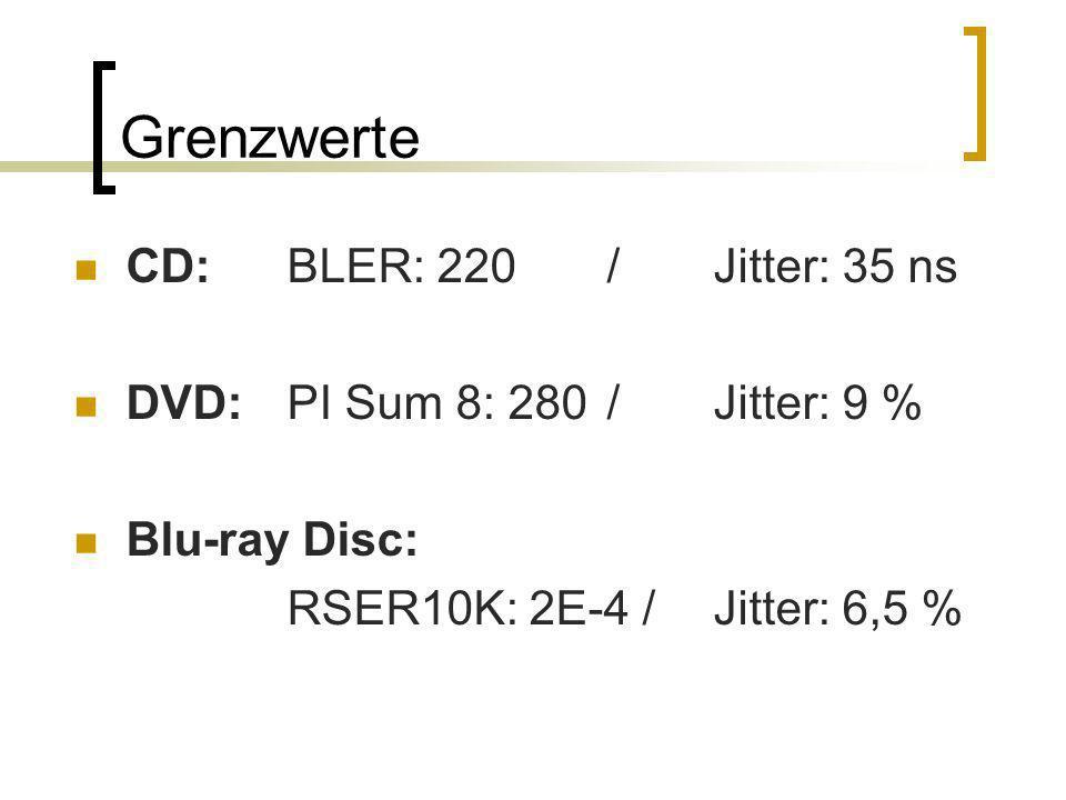 Grenzwerte CD: BLER: 220 / Jitter: 35 ns