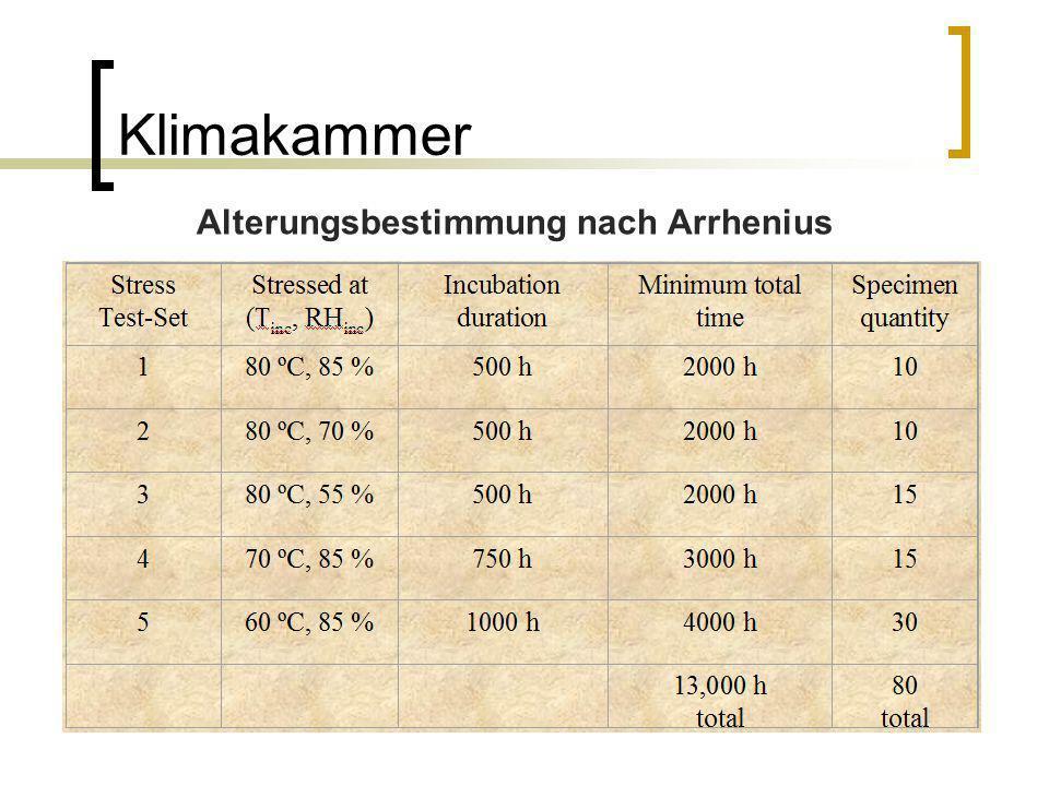 Klimakammer Alterungsbestimmung nach Arrhenius