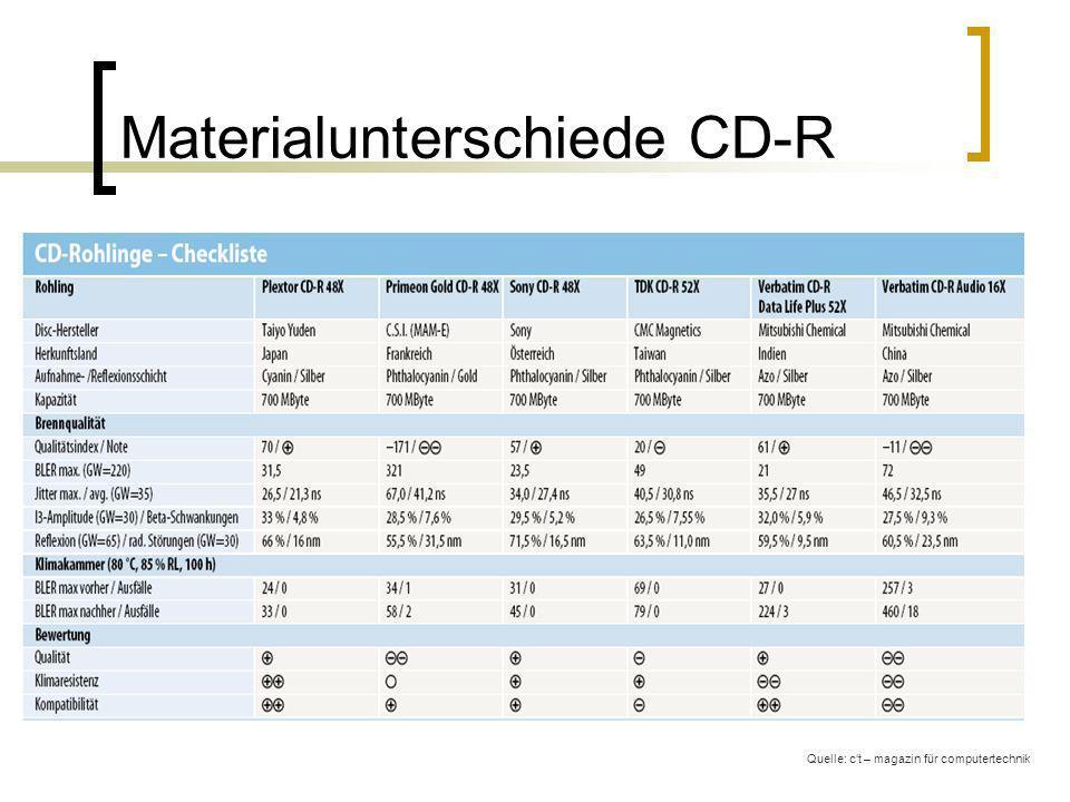 Materialunterschiede CD-R