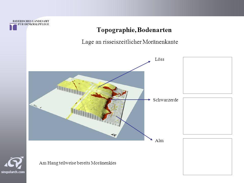 Topographie, Bodenarten