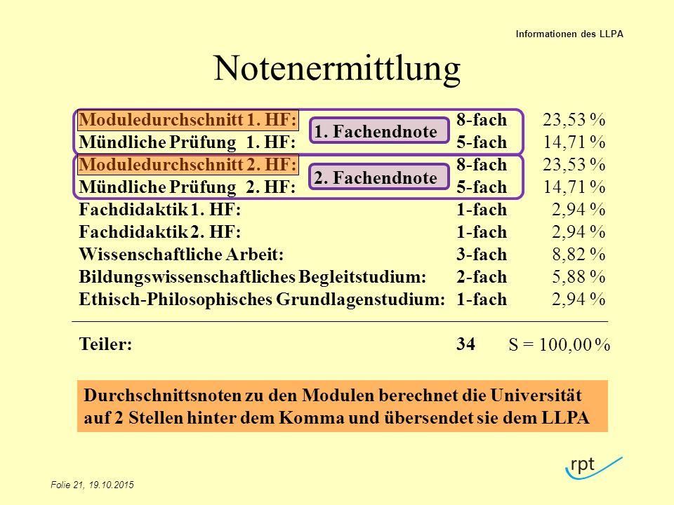 Notenermittlung Moduledurchschnitt 1. HF: Mündliche Prüfung 1. HF:
