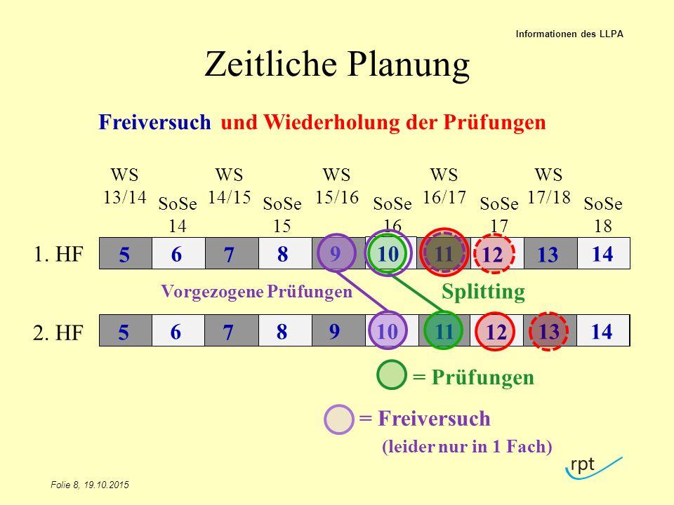 Zeitliche Planung Freiversuch und Wiederholung der Prüfungen 1. HF 12